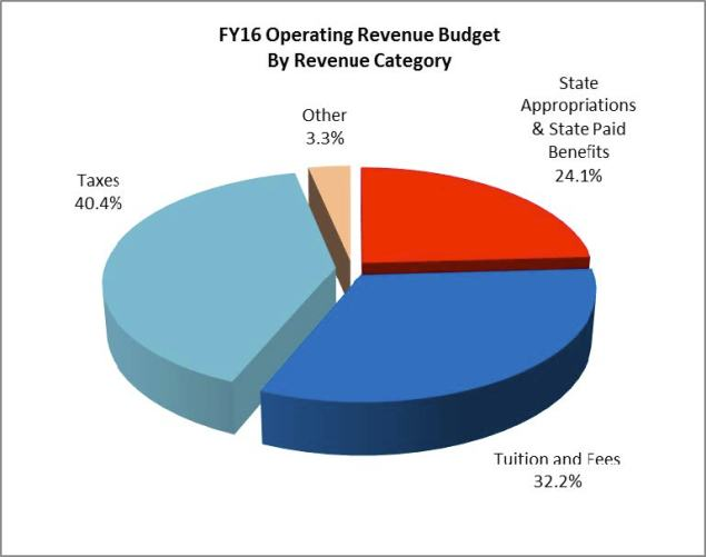 2016 Operating Revenue Budget