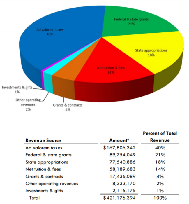 Revenue by Source Pie Chart