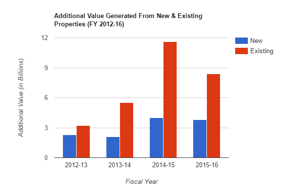 Additional Value Generated From New & Existing Properties (FY 2012-16)