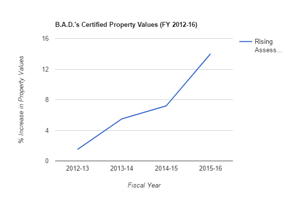 B.A.D.'s Certified Values FY 2012-16