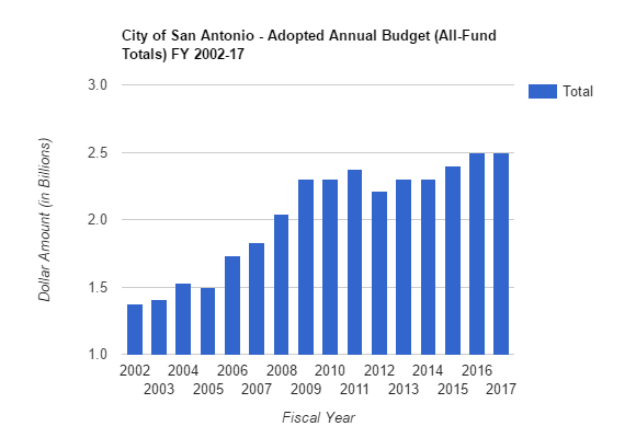 City of San Antonio Adopted Annual Budget (All-Fund Totals) FY 2002-17