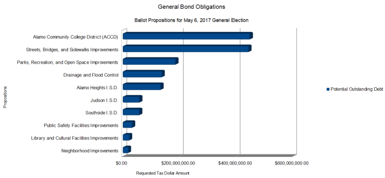 General Bond Obligations - Ballot Propositions - Potential Outstanding Debt