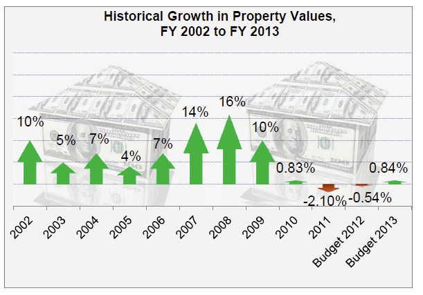 Historical Growth in Property Values FY 2002 to FY 2013