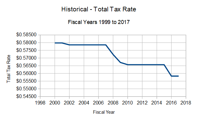 Historical - Total Tax Rate Fiscal Years 1999 to 2017