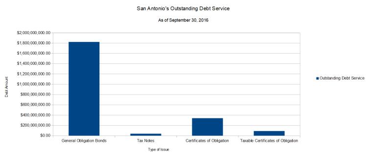 San Antonio's Outstanding Debt Service (as of September 30, 2016)